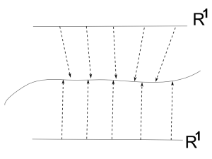 Illustration of two curves having the same path but different parameterizations.